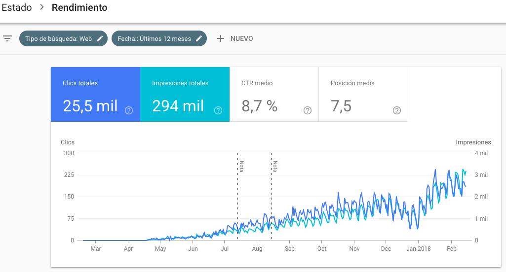 Crecimiento real SEO de un cliente de BTODigital