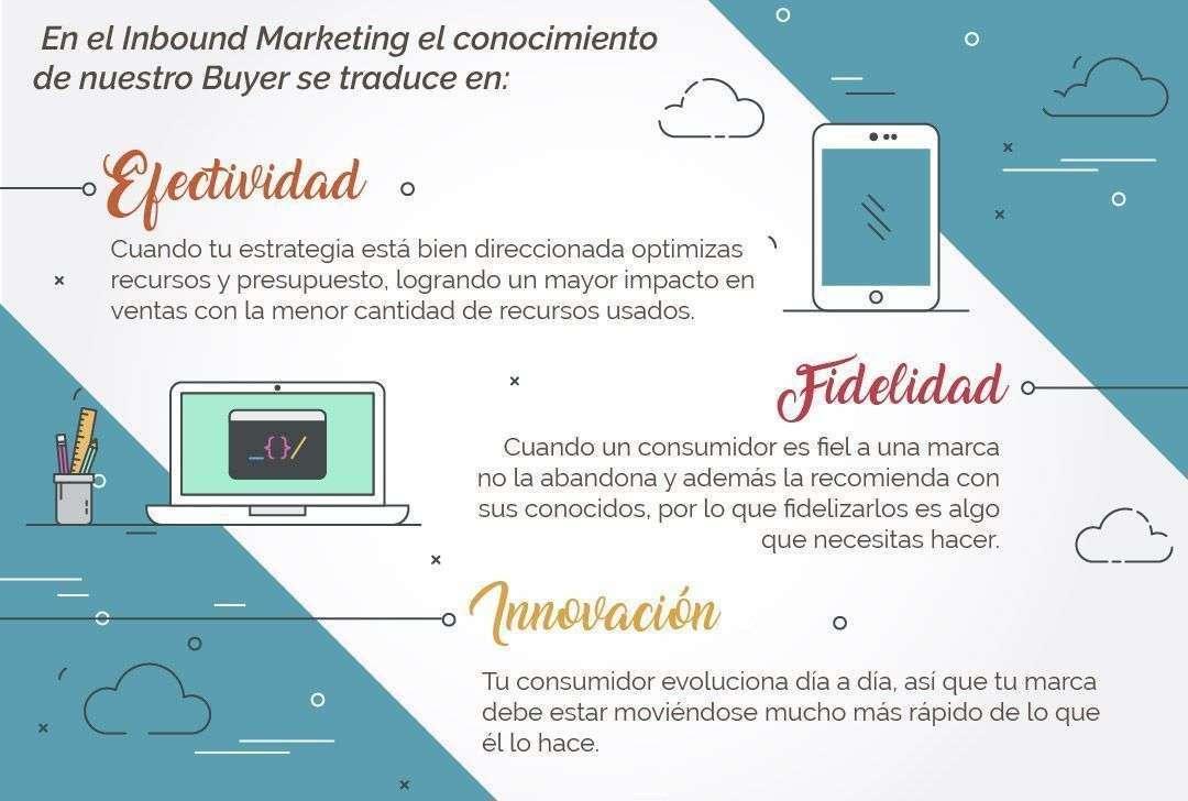 buyer persona en la metodología de inbound marketing