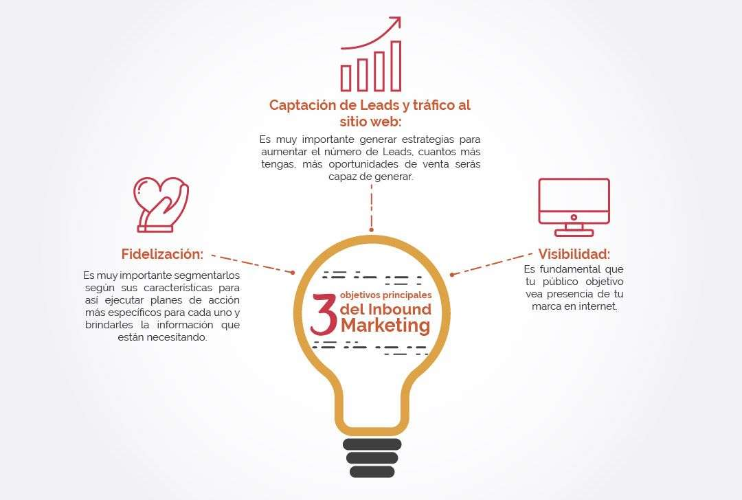Infografía - 3 principales objetivos del Inbound Marketing - BTODigital