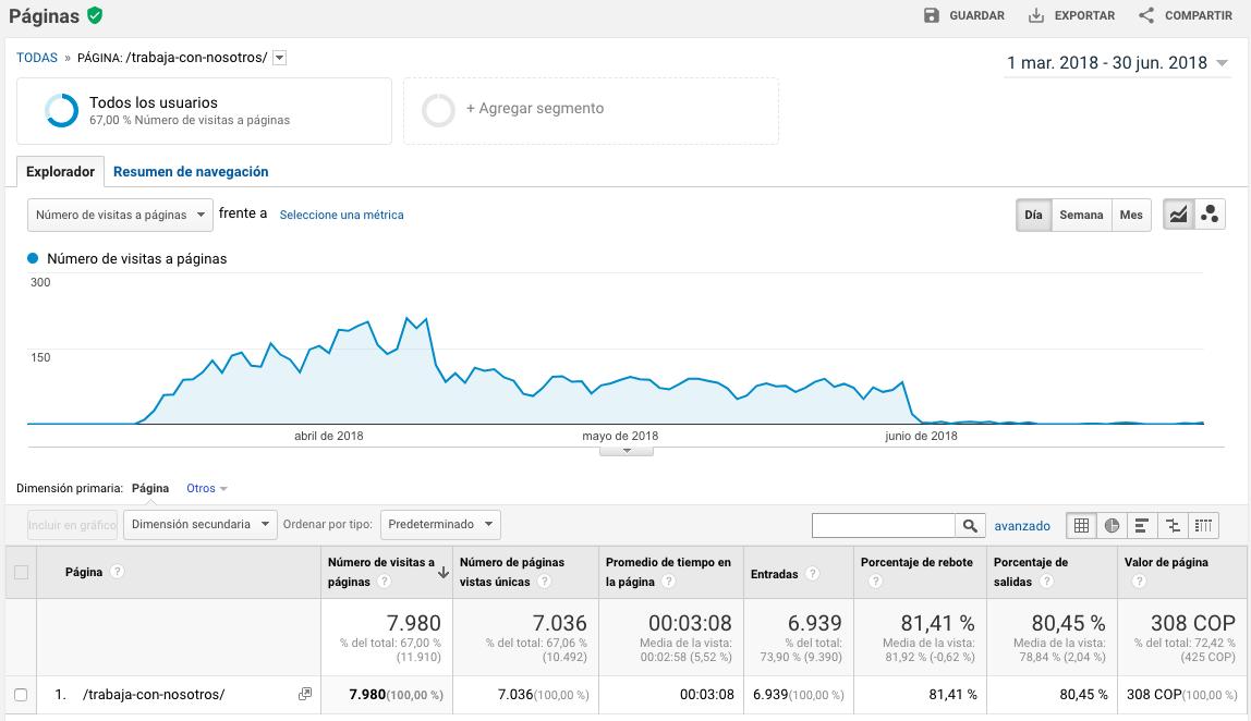 Visitas a la landing page de empleo de Balor en dos meses en 2018 - BTODigital