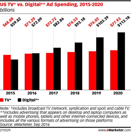 Gasto en marketing - TV vs Digital - EEUU - 2015 a 2020 - BTODigital