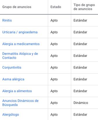 Ejemplo de campaña de Google Ads - Marketing Médico - BTODigitanl