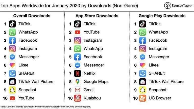 las apps más descargadas del mundo 2020 - TikTok aparece de primera - BTODigital